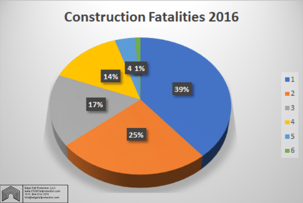 Slips Trips Or Falls In The Construction Industry Edge